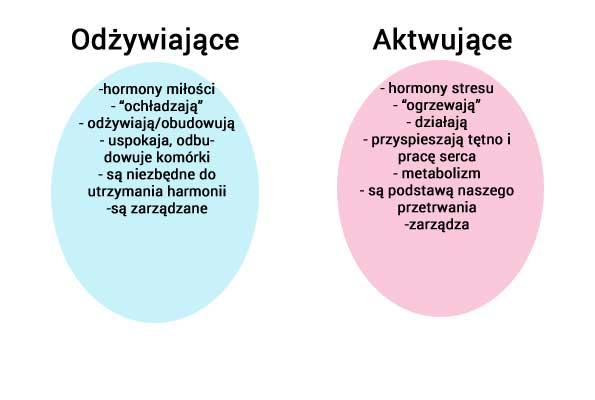 Hormonalne ABC kobiety - naturalne terapie. hormony
